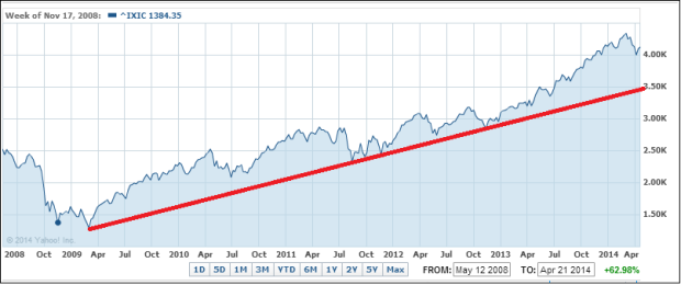 Nasdaq upward trend in place since 2009.
