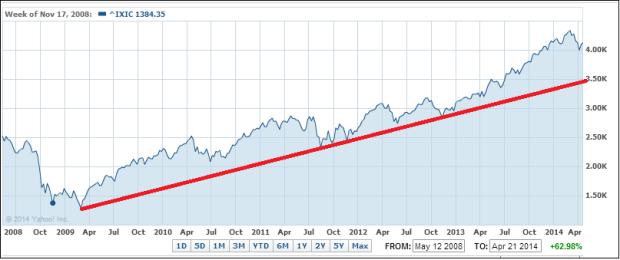 Nasdaq upward trend in place since 2009.